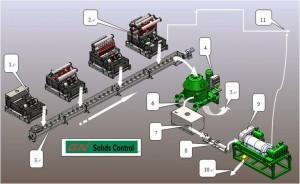 Drillling Cuttings Screw Convyor System